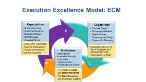 Execution Excellence Model