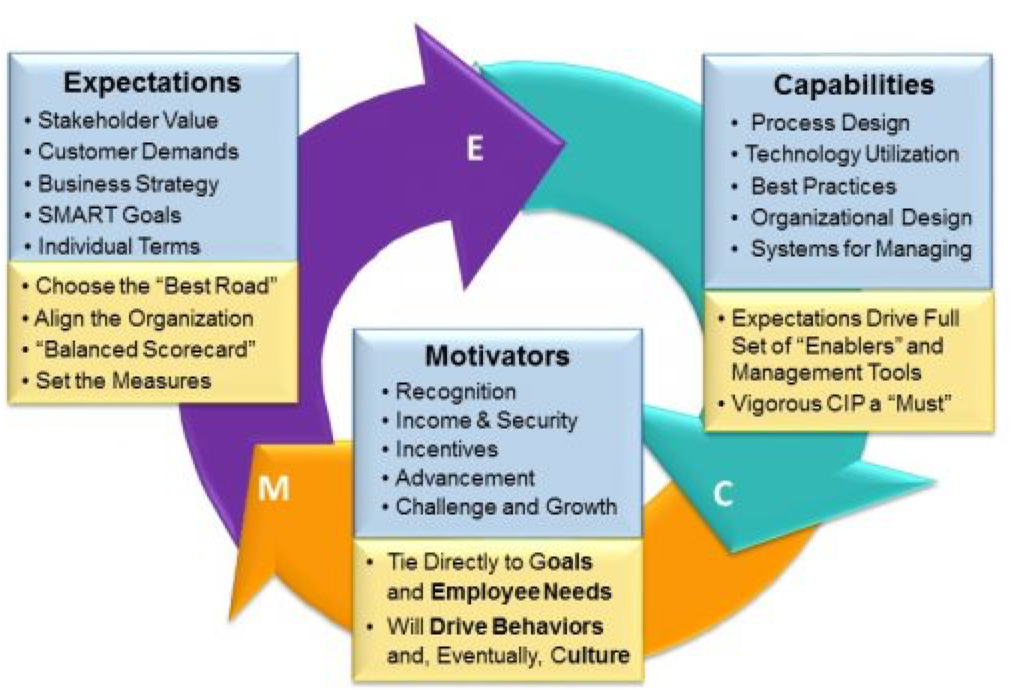 capabilities expected from information system Cyber security fundamentals (csf) training: program for ia professionals that is expected to cover the diacap and the dod information system.